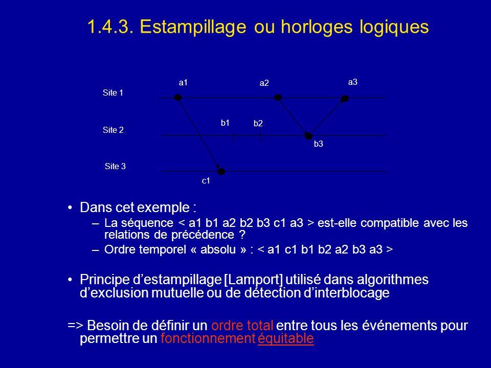 1.4.3. Estampillage ou horloges logiques Dans cet exemple : –La séquence est-elle compatible avec les relations de précédence ? –Ordre temporel « abso