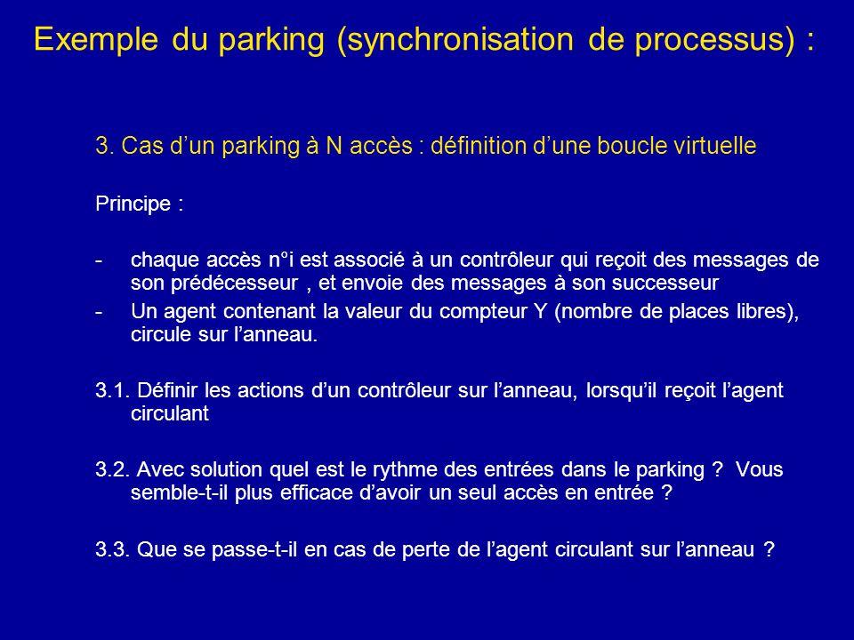Exemple du parking (synchronisation de processus) : 3. Cas dun parking à N accès : définition dune boucle virtuelle Principe : -chaque accès n°i est a