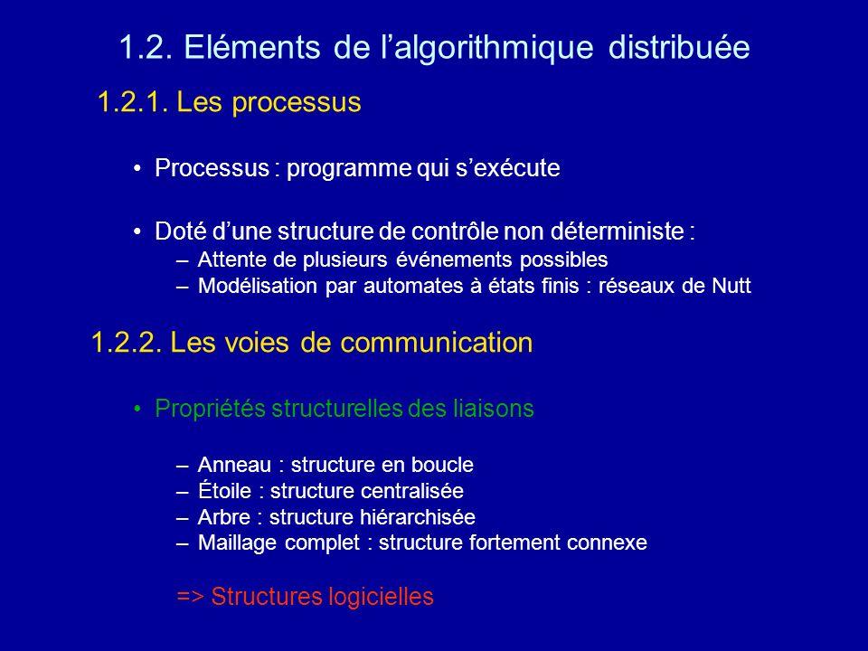 1.2. Eléments de lalgorithmique distribuée 1.2.1. Les processus Processus : programme qui sexécute Doté dune structure de contrôle non déterministe :