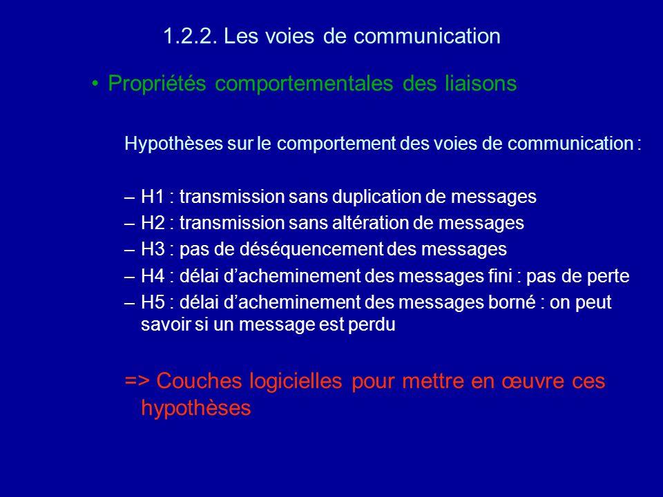 1.2.2. Les voies de communication Propriétés comportementales des liaisons Hypothèses sur le comportement des voies de communication : –H1 : transmiss