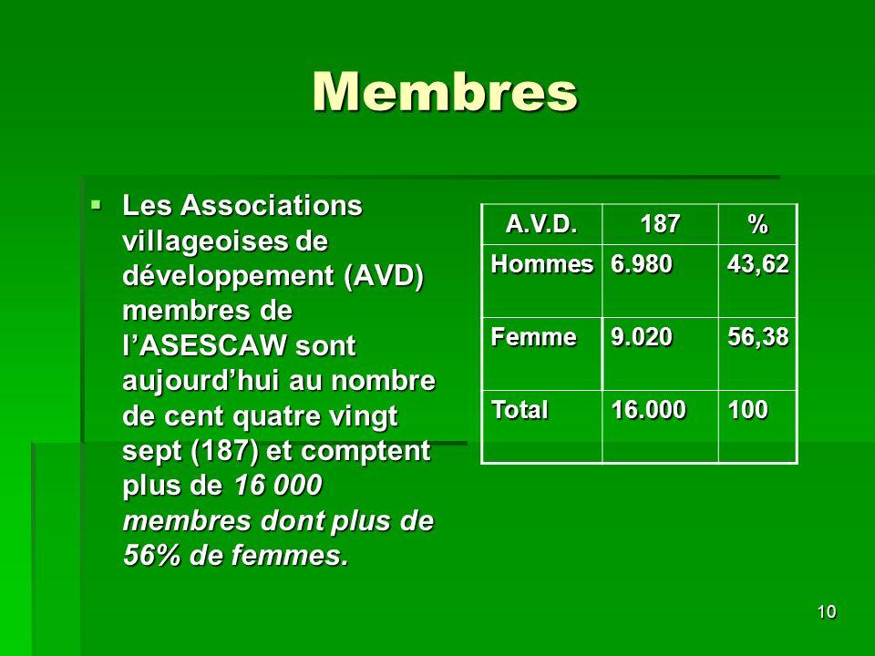 10 Membres Les Associations villageoises de développement (AVD) membres de lASESCAW sont aujourdhui au nombre de cent quatre vingt sept (187) et comptent plus de 16 000 membres dont plus de 56% de femmes.