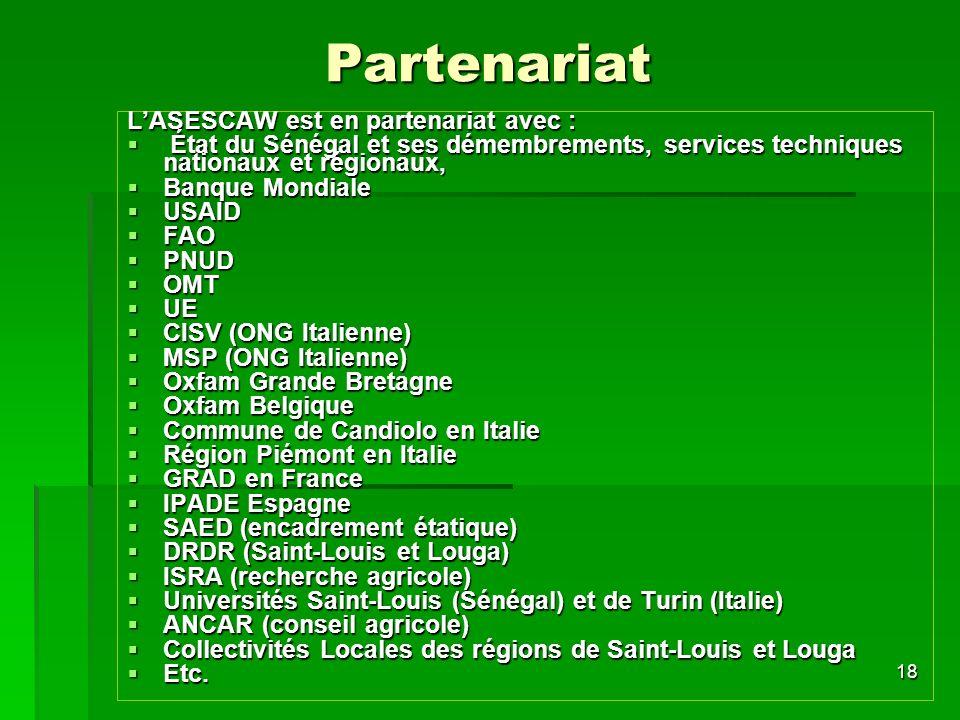 18 Partenariat LASESCAW est en partenariat avec : État du Sénégal et ses démembrements, services techniques nationaux et régionaux, État du Sénégal et ses démembrements, services techniques nationaux et régionaux, Banque Mondiale Banque Mondiale USAID USAID FAO FAO PNUD PNUD OMT OMT UE UE CISV (ONG Italienne) CISV (ONG Italienne) MSP (ONG Italienne) MSP (ONG Italienne) Oxfam Grande Bretagne Oxfam Grande Bretagne Oxfam Belgique Oxfam Belgique Commune de Candiolo en Italie Commune de Candiolo en Italie Région Piémont en Italie Région Piémont en Italie GRAD en France GRAD en France IPADE Espagne IPADE Espagne SAED (encadrement étatique) SAED (encadrement étatique) DRDR (Saint-Louis et Louga) DRDR (Saint-Louis et Louga) ISRA (recherche agricole) ISRA (recherche agricole) Universités Saint-Louis (Sénégal) et de Turin (Italie) Universités Saint-Louis (Sénégal) et de Turin (Italie) ANCAR (conseil agricole) ANCAR (conseil agricole) Collectivités Locales des régions de Saint-Louis et Louga Collectivités Locales des régions de Saint-Louis et Louga Etc.