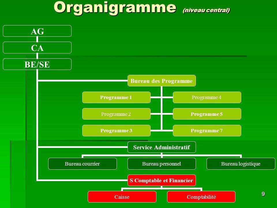 9 Organigramme (niveau central) AG CA BE/SE Bureau des Programme Programme 1Programme 4 Programme 2Programme 5 Programme 3Programme 7 Service Administratif Bureau courrierBureau personnelBureau logistique S Comptable et Financier CaisseComptabilité