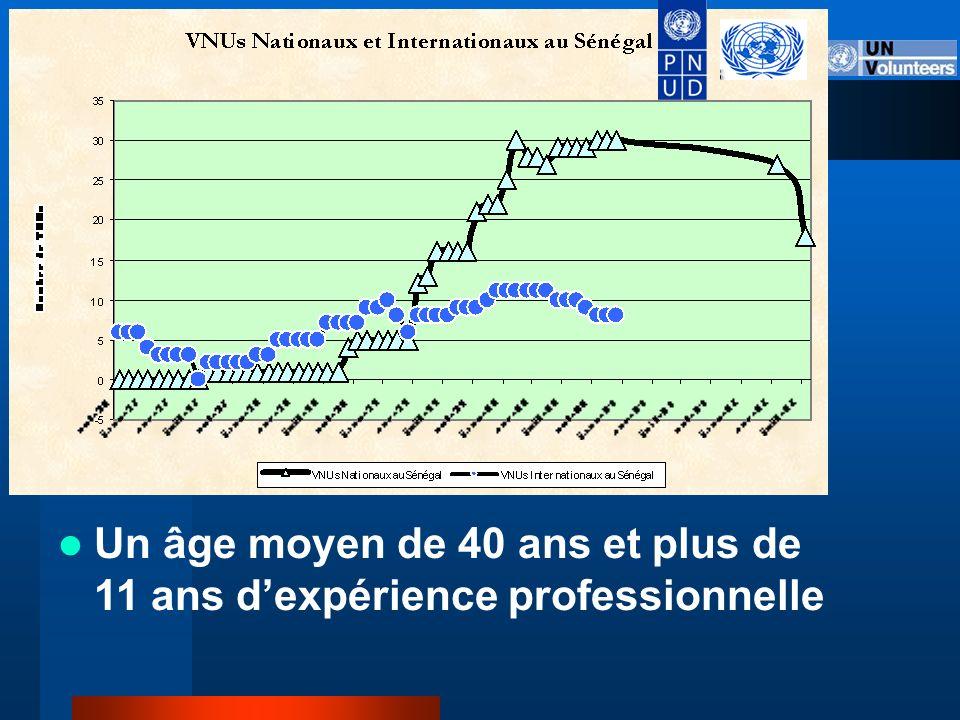 Le mécanisme des VNUs Nationaux: Un nombre de personnes en croissance rapide