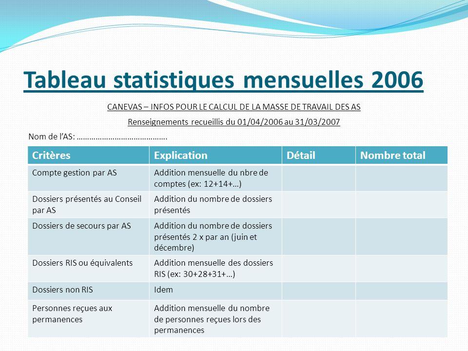 Tableau statistiques mensuelles 2006 CANEVAS – INFOS POUR LE CALCUL DE LA MASSE DE TRAVAIL DES AS Renseignements recueillis du 01/04/2006 au 31/03/200