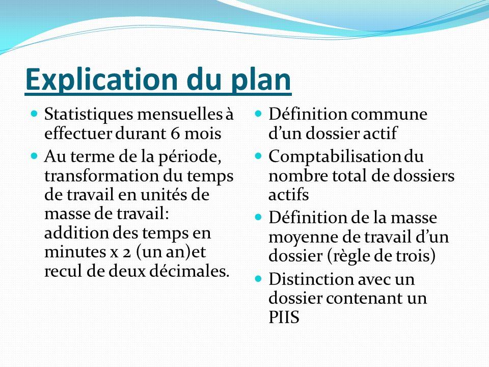 Explication du plan Statistiques mensuelles à effectuer durant 6 mois Au terme de la période, transformation du temps de travail en unités de masse de