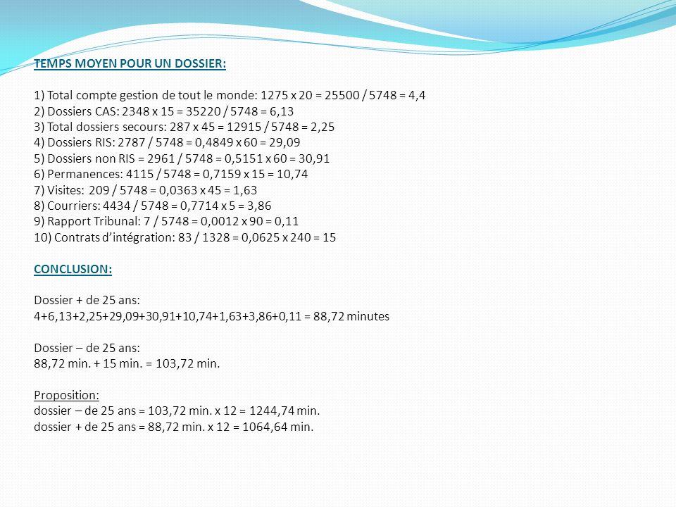 TEMPS MOYEN POUR UN DOSSIER: 1) Total compte gestion de tout le monde: 1275 x 20 = 25500 / 5748 = 4,4 2) Dossiers CAS: 2348 x 15 = 35220 / 5748 = 6,13