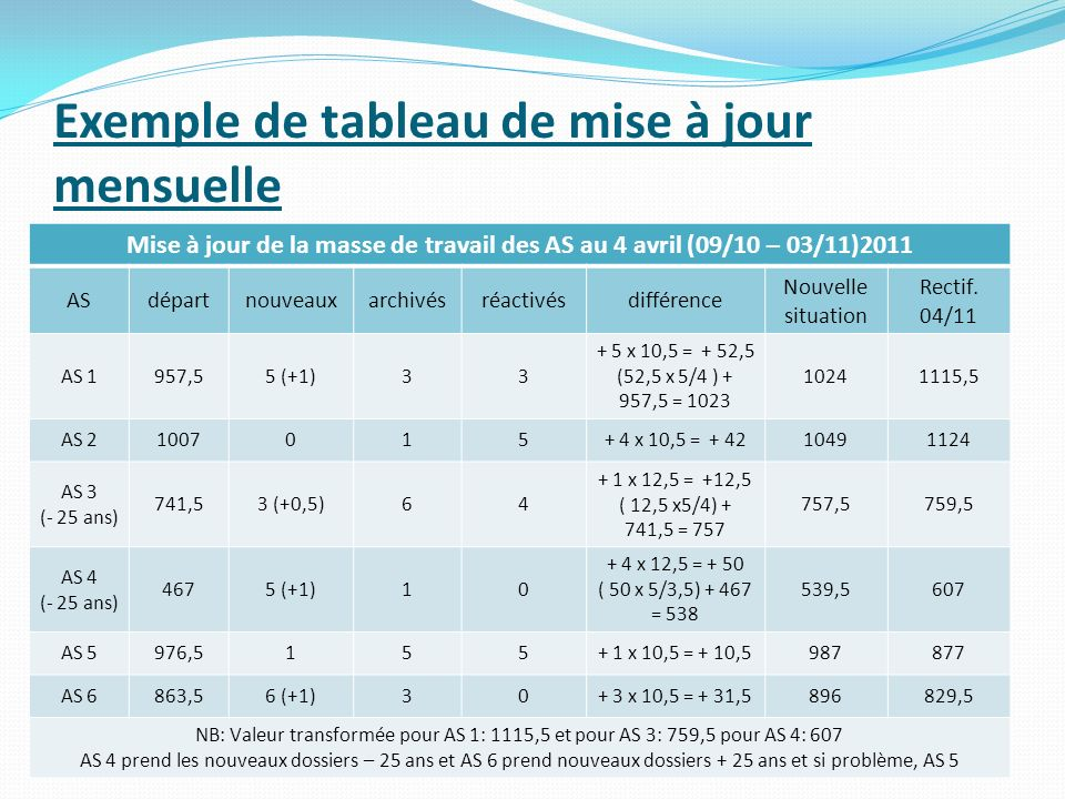 Exemple de tableau de mise à jour mensuelle Mise à jour de la masse de travail des AS au 4 avril (09/10 – 03/11)2011 ASdépartnouveauxarchivésréactivés