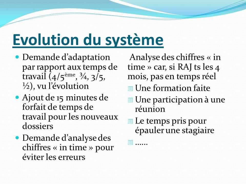 Evolution du système Demande dadaptation par rapport aux temps de travail (4/5 ème, ¾, 3/5, ½), vu lévolution Ajout de 15 minutes de forfait de temps