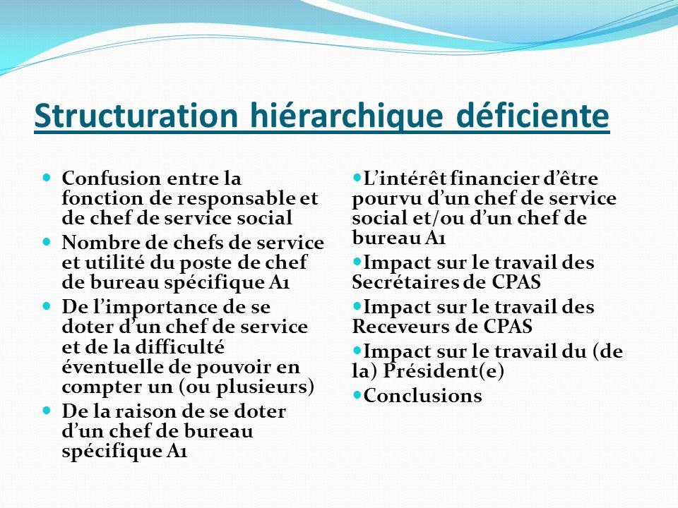 Structuration hiérarchique déficiente Confusion entre la fonction de responsable et de chef de service social Nombre de chefs de service et utilité du