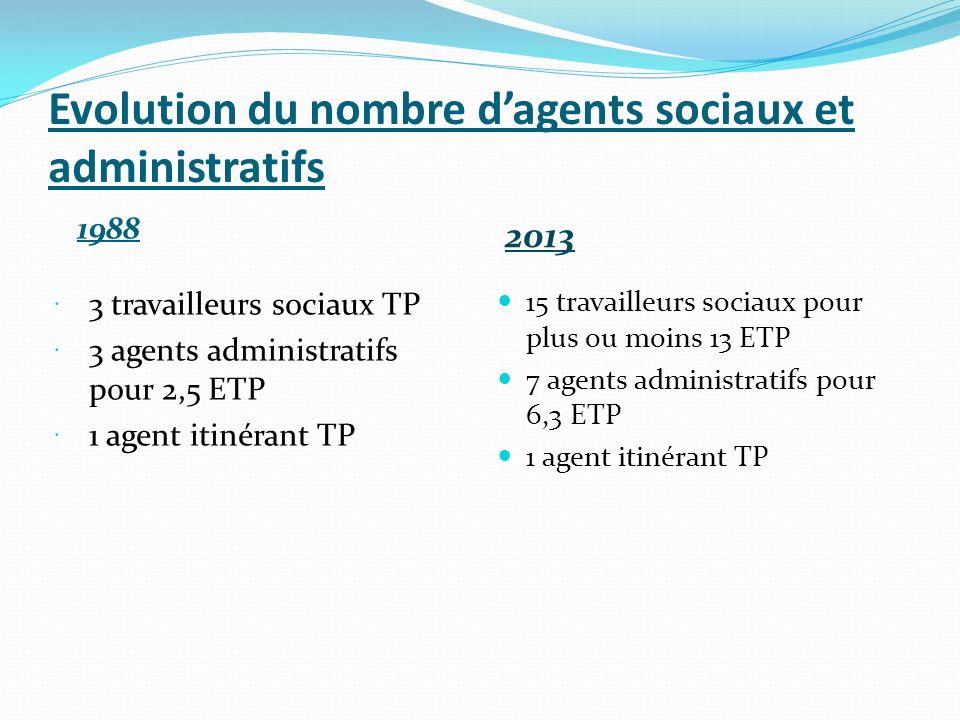 Evolution du nombre dagents sociaux et administratifs 1988 3 travailleurs sociaux TP 3 agents administratifs pour 2,5 ETP 1 agent itinérant TP 2013 15