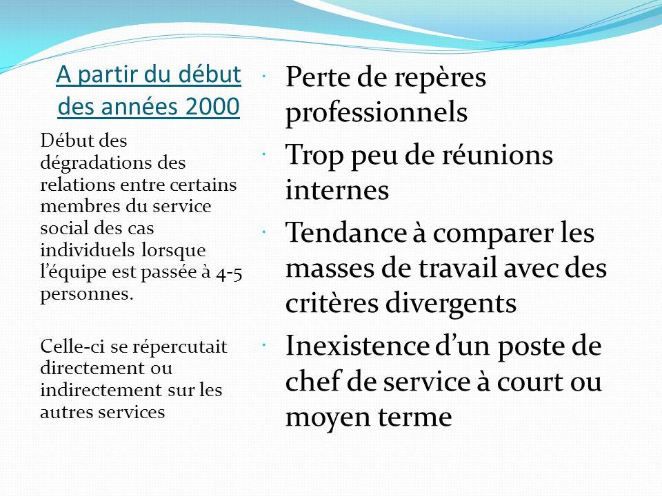 Début de lannée 2006 Suite à une dégradation du climat interne devenu insoutenable, convocation dune réunion des agents sociaux et administratifs.