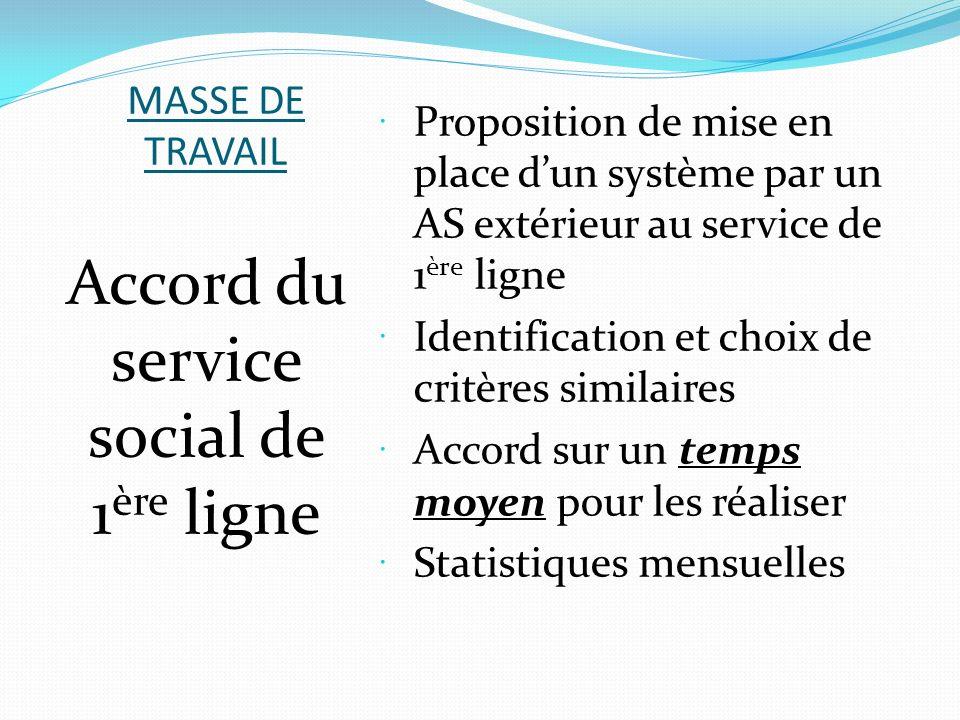 MASSE DE TRAVAIL Proposition de mise en place dun système par un AS extérieur au service de 1 ère ligne Identification et choix de critères similaires
