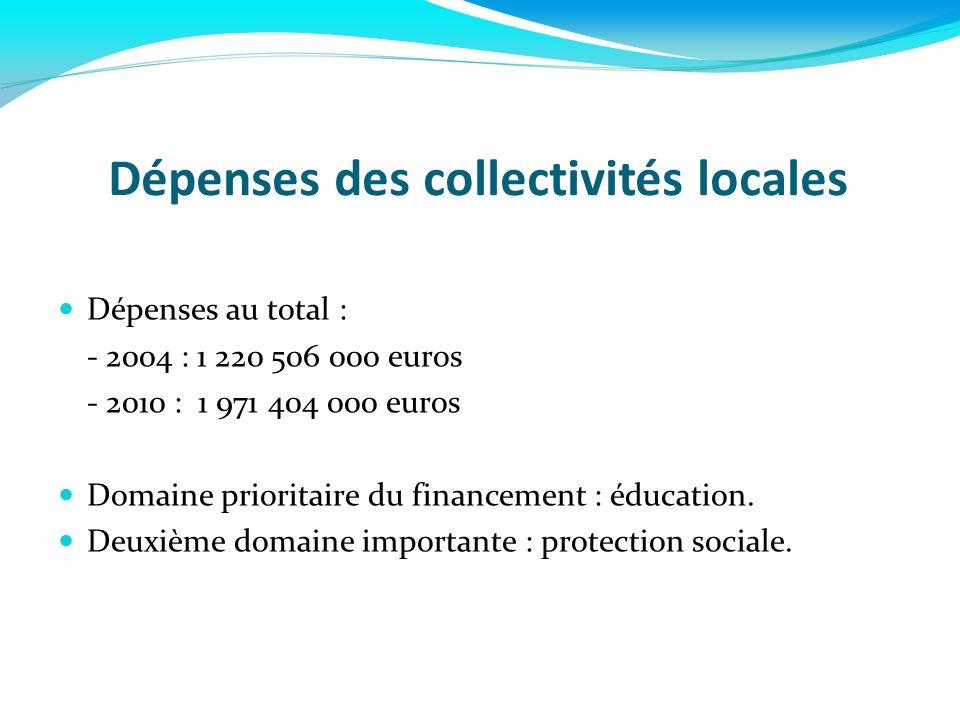 Dépenses des collectivités locales Dépenses au total : - 2004 : 1 220 506 000 euros - 2010 : 1 971 404 000 euros Domaine prioritaire du financement :