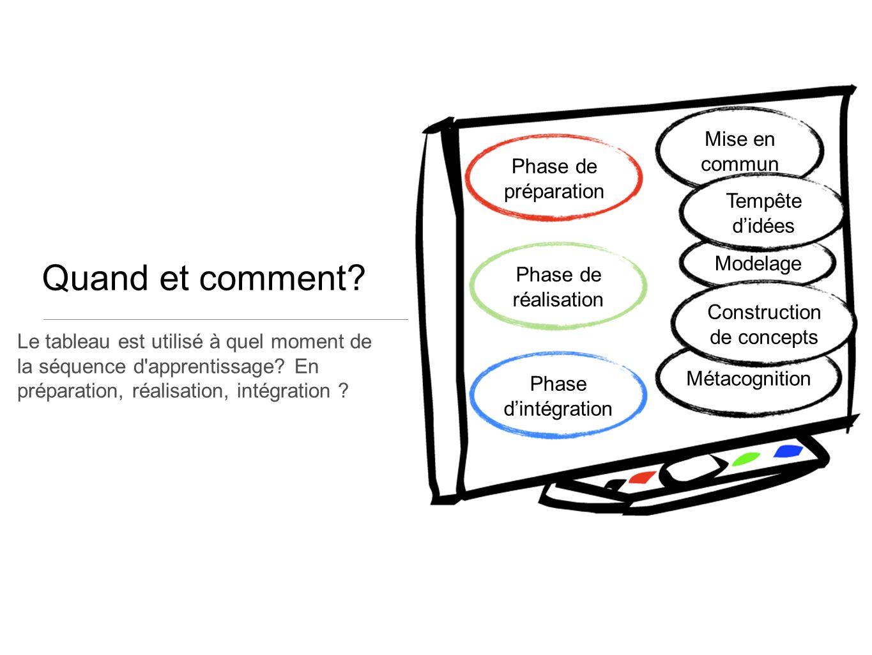 Modelage Mise en commun Métacognition Construction de concepts Phase de préparation Phase de réalisation Phase dintégration Tempête didées Le tableau est utilisé à quel moment de la séquence d apprentissage.