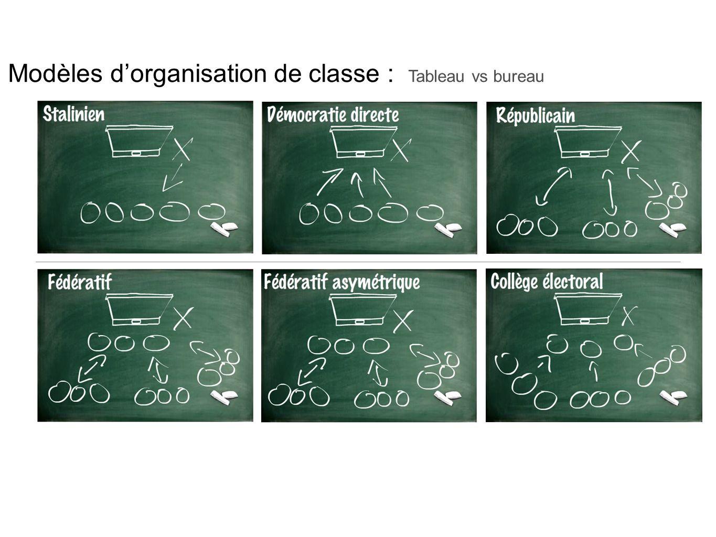Modèles dorganisation de classe : Tableau vs bureau