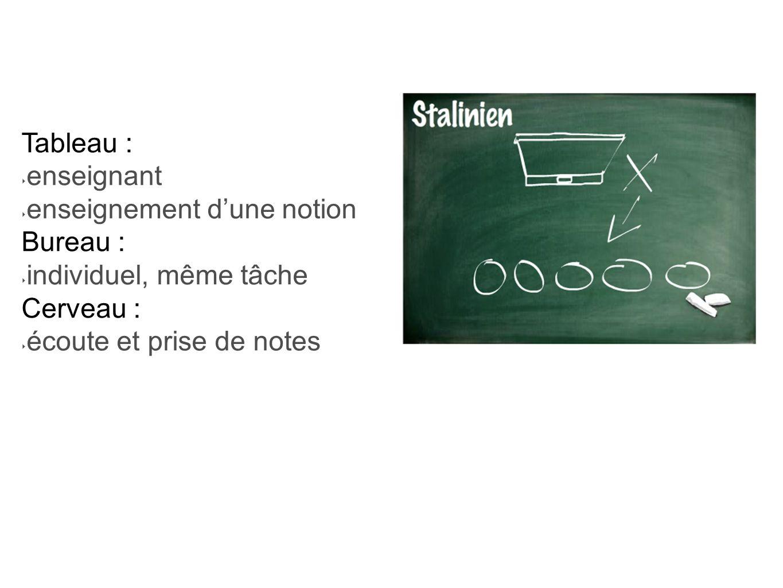 Tableau : enseignant enseignement dune notion Bureau : individuel, même tâche Cerveau : écoute et prise de notes