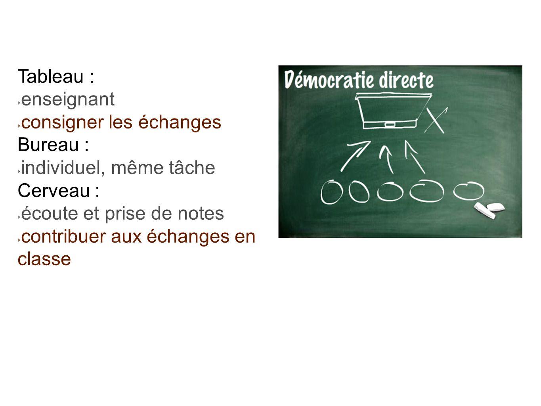 Tableau : enseignant consigner les échanges Bureau : individuel, même tâche Cerveau : écoute et prise de notes contribuer aux échanges en classe