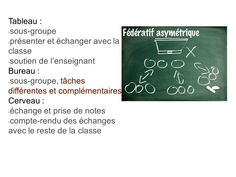 Tableau : sous-groupe présenter et échanger avec la classe soutien de lenseignant Bureau : sous-groupe, tâches différentes et complémentaires Cerveau : échange et prise de notes compte-rendu des échanges avec le reste de la classe