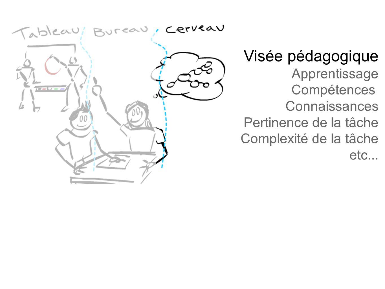 Visée pédagogique Apprentissage Compétences Connaissances Pertinence de la tâche Complexité de la tâche etc...