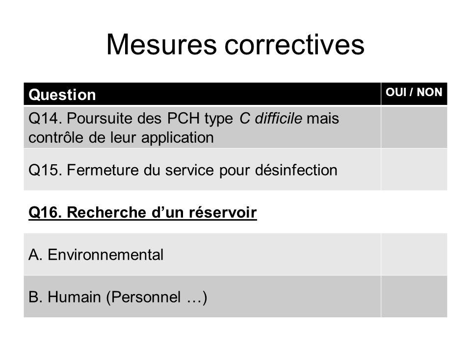 Mesures correctives Question OUI / NON Q14. Poursuite des PCH type C difficile mais contrôle de leur application Q15. Fermeture du service pour désinf