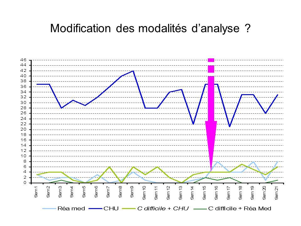 Modification des modalités danalyse ?