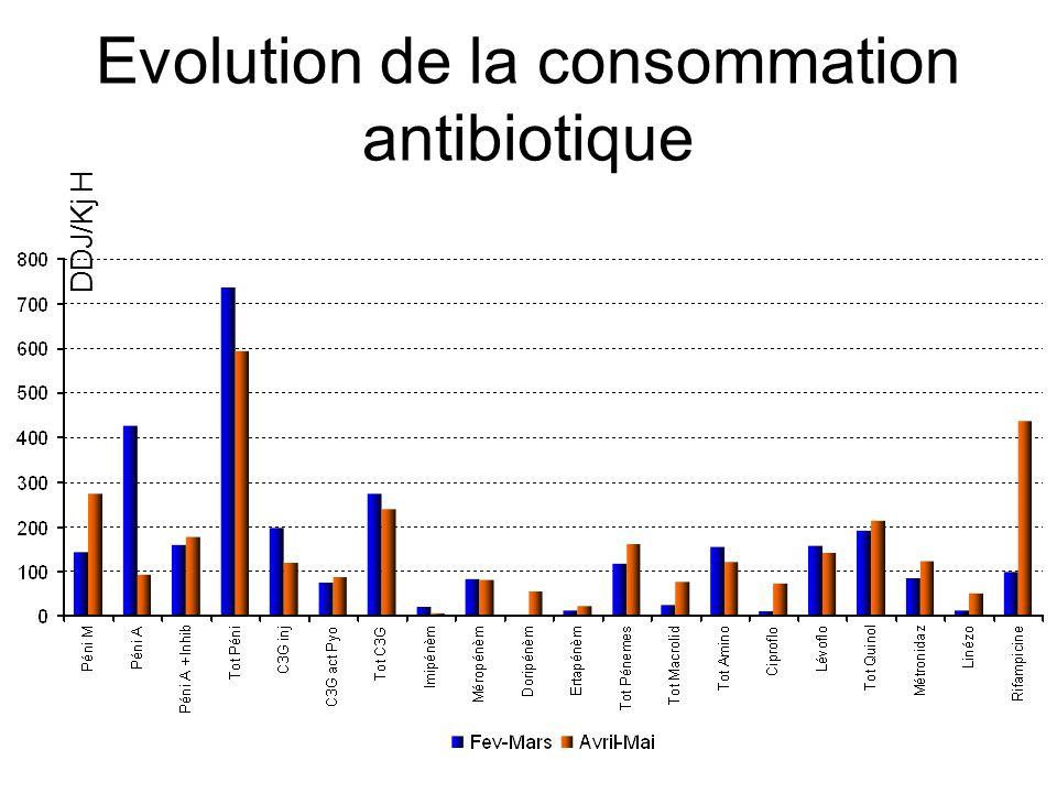 Evolution de la consommation antibiotique DDJ/Kj H