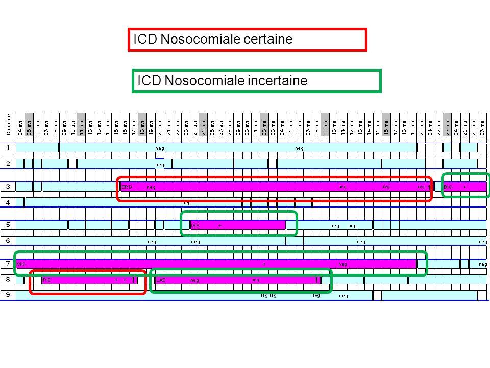 ICD Nosocomiale certaine ICD Nosocomiale incertaine