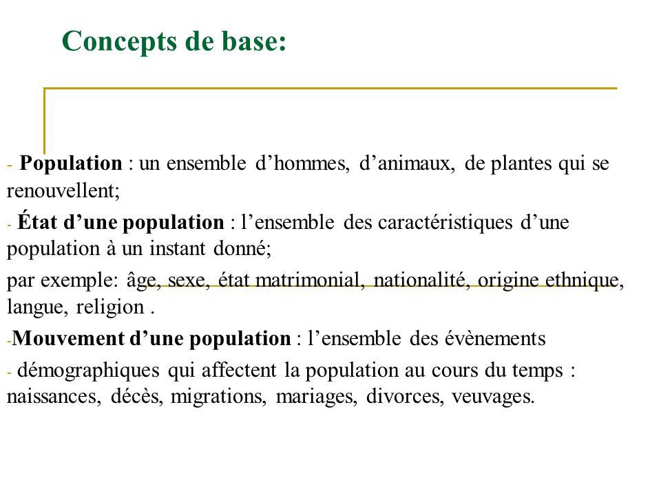 Concepts de base: - Population : un ensemble dhommes, danimaux, de plantes qui se renouvellent; - État dune population : lensemble des caractéristique