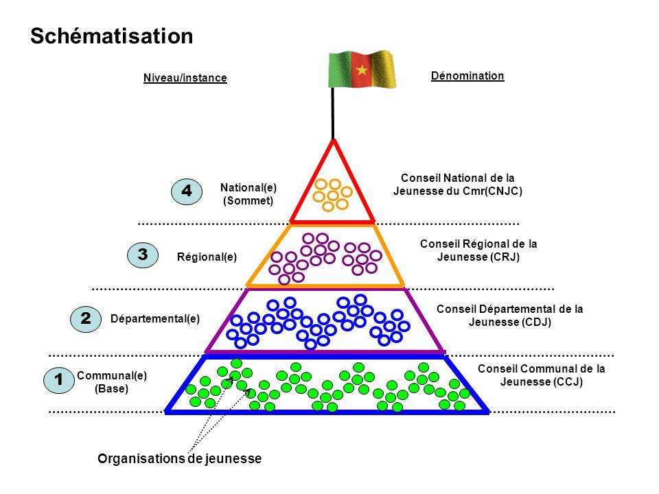 Communal(e) (Base) Organisations de jeunesse Niveau/instance Dénomination Départemental(e) Régional(e) National(e) (Sommet) Conseil Communal de la Jeu