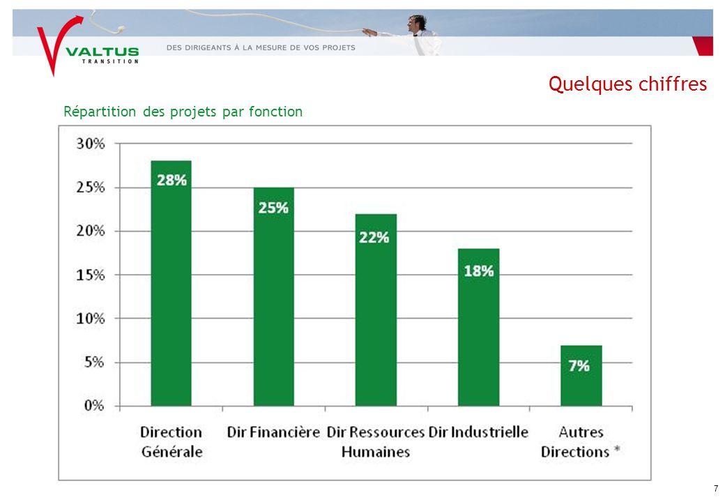 Panorama Européen Comparaison de la France avec des marchés matures : Pays-Bas - Royaume-Uni - Allemagne