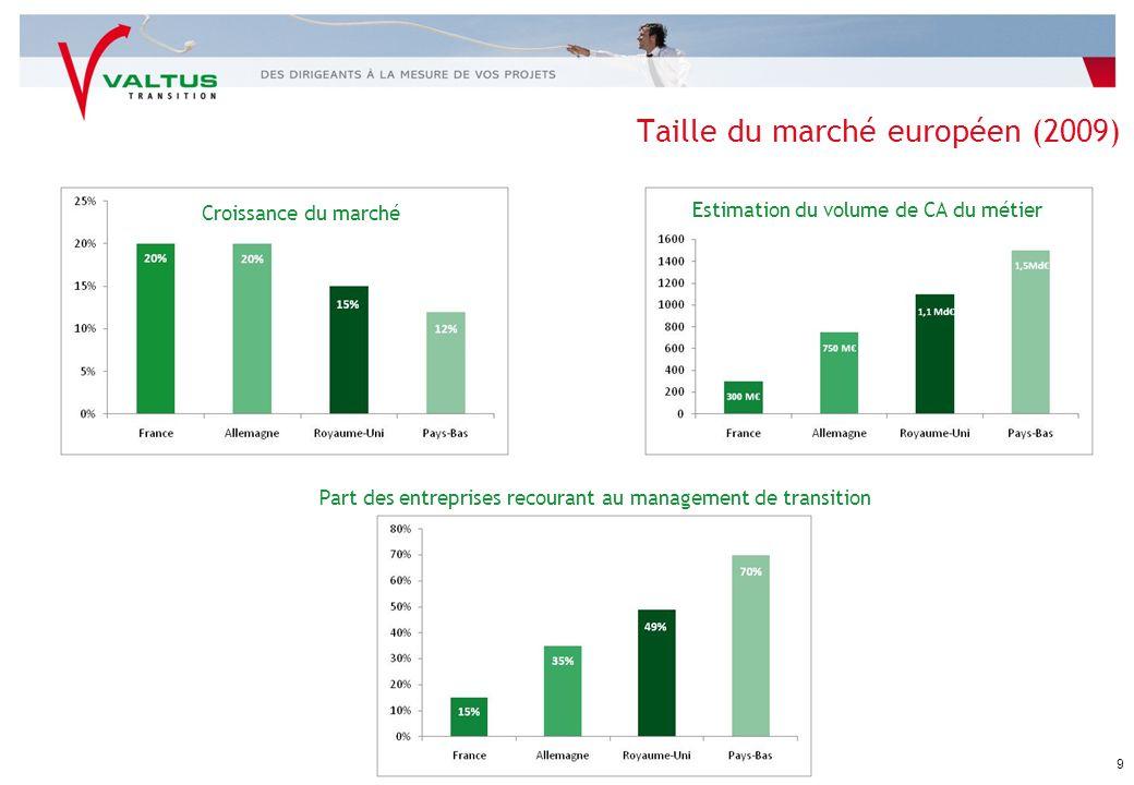 Part des entreprises recourant au management de transition Taille du marché européen (2009) Croissance du marché Estimation du volume de CA du métier 9