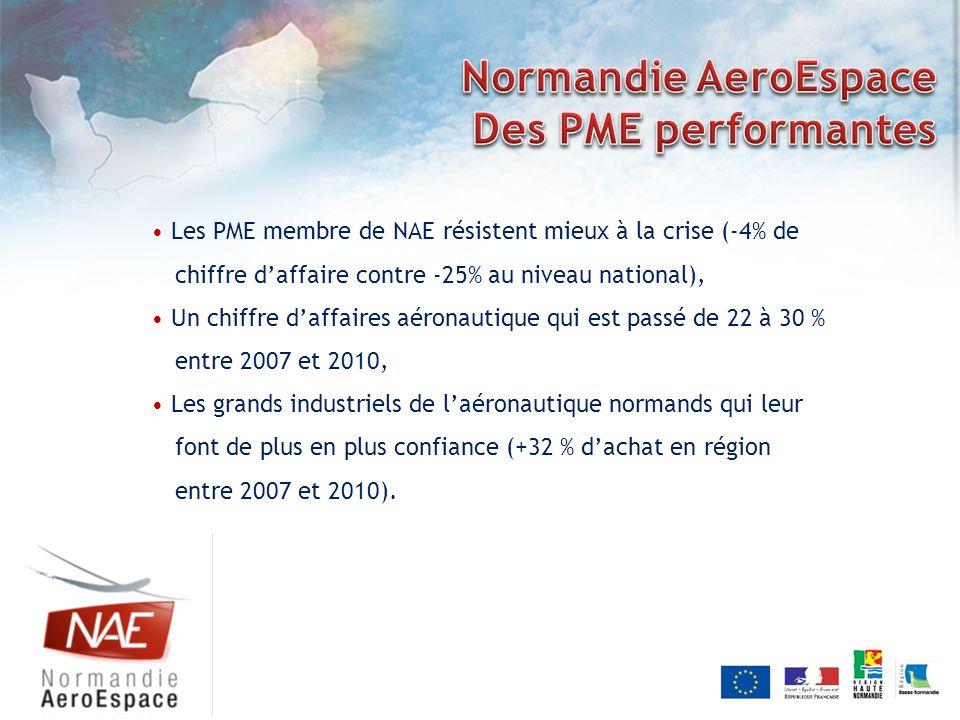 Les PME membre de NAE résistent mieux à la crise (-4% de chiffre daffaire contre -25% au niveau national), Un chiffre daffaires aéronautique qui est p