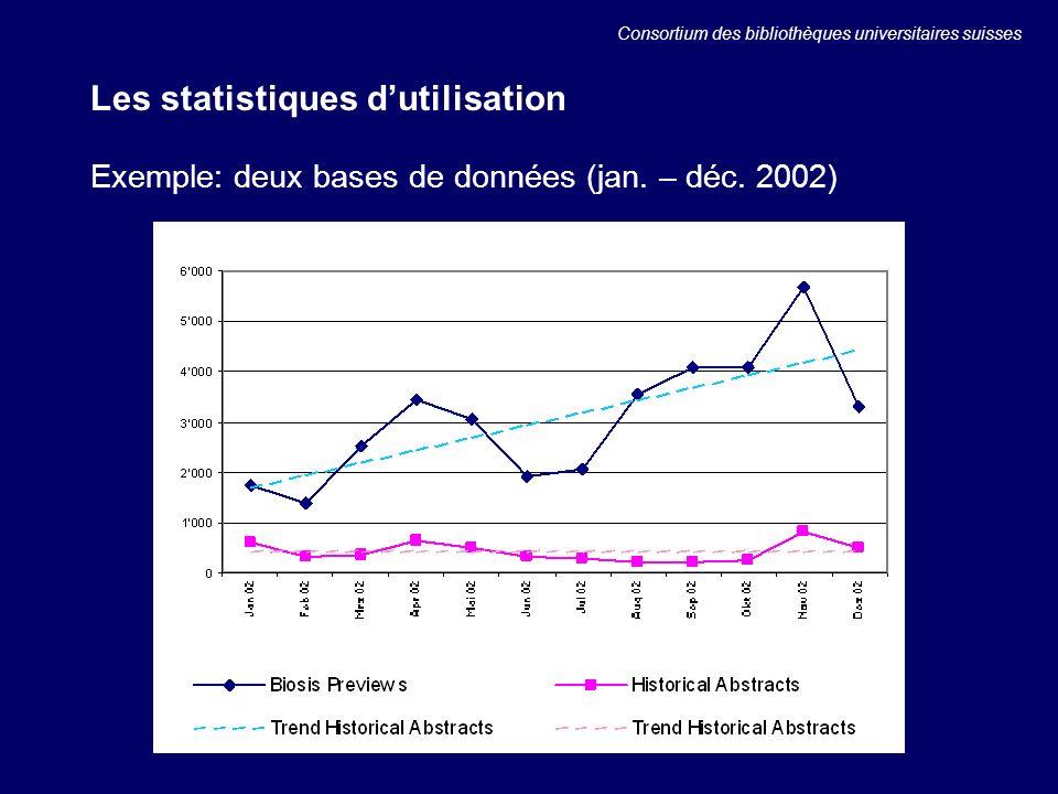 Les statistiques dutilisation Exemple: deux bases de données (jan.