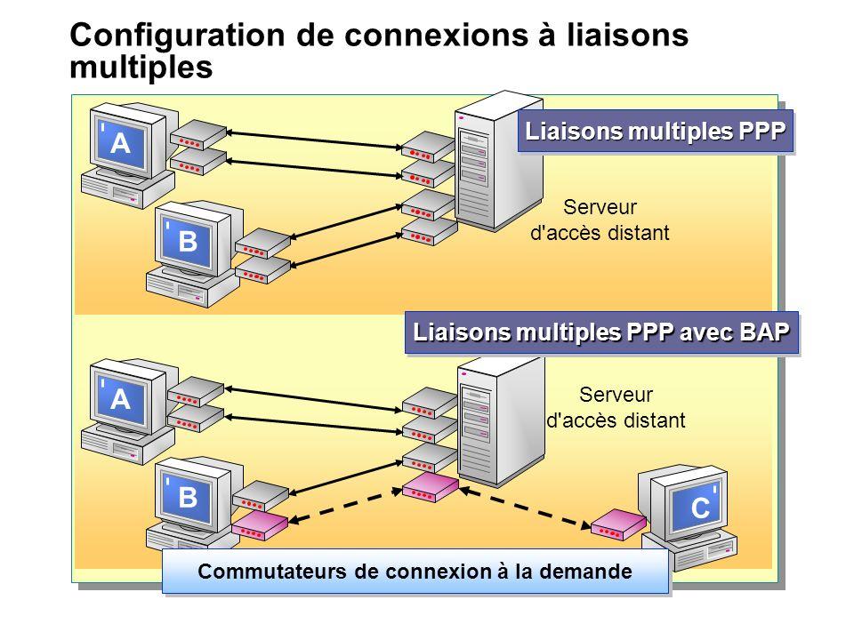 Configuration de connexions à liaisons multiples A B A B C Serveur d accès distant Liaisons multiples PPP avec BAP Commutateurs de connexion à la demande Serveur d accès distant Liaisons multiples PPP