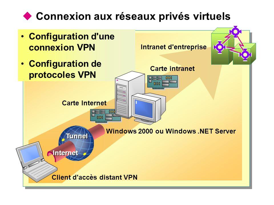 Connexion aux réseaux privés virtuels Windows 2000 ou Windows.NET Server Carte Internet Carte intranet Intranet d entreprise Client d accès distant VPN Tunnel Internet Configuration d une connexion VPN Configuration de protocoles VPN