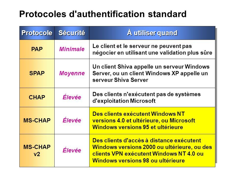Protocoles d authentification standard ProtocoleSécurité PAPMinimale SPAPMoyenne CHAPÉlevée MS-CHAPÉlevée À utiliser quand Le client et le serveur ne peuvent pas négocier en utilisant une validation plus sûre Un client Shiva appelle un serveur Windows Server, ou un client Windows XP appelle un serveur Shiva Server Des clients n exécutent pas de systèmes d exploitation Microsoft Des clients exécutent Windows NT versions 4.0 et ultérieure, ou Microsoft Windows versions 95 et ultérieure MS-CHAP v2 Élevée Des clients d accès à distance exécutent Windows versions 2000 ou ultérieure, ou des clients VPN exécutent Windows NT 4.0 ou Windows versions 98 ou ultérieure