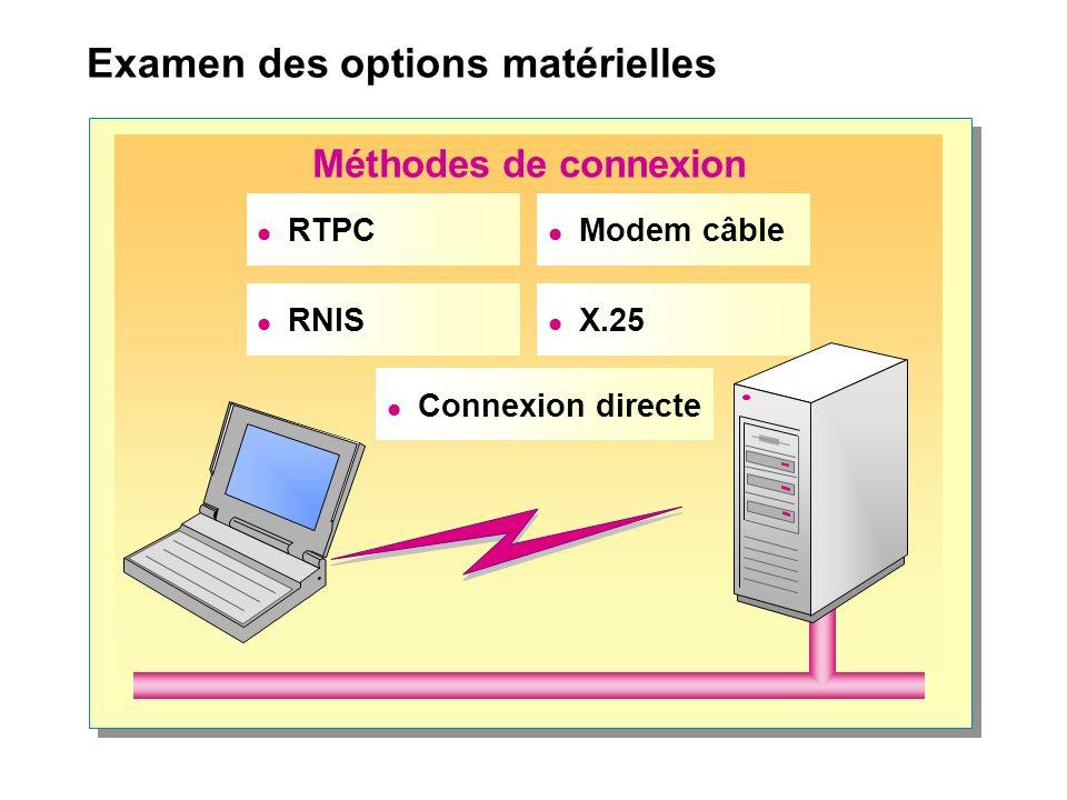 Examen des options matérielles Méthodes de connexion RTPC RNIS Modem câble X.25 Connexion directe