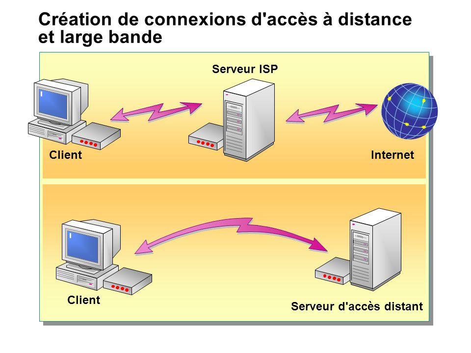 Création de connexions d'accès à distance et large bande Serveur d'accès distant Client Serveur ISP Internet