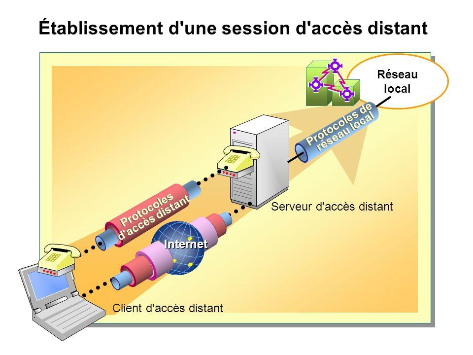 Établissement d une session d accès distant Réseau local Protocoles de réseau local Protocoles d accès distant Internet Client d accès distant Serveur d accès distant