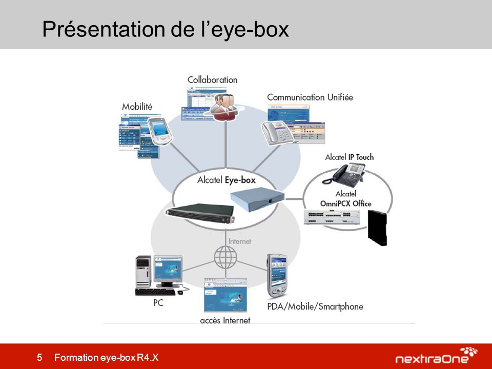 5 Formation eye-box R4.X Présentation de leye-box