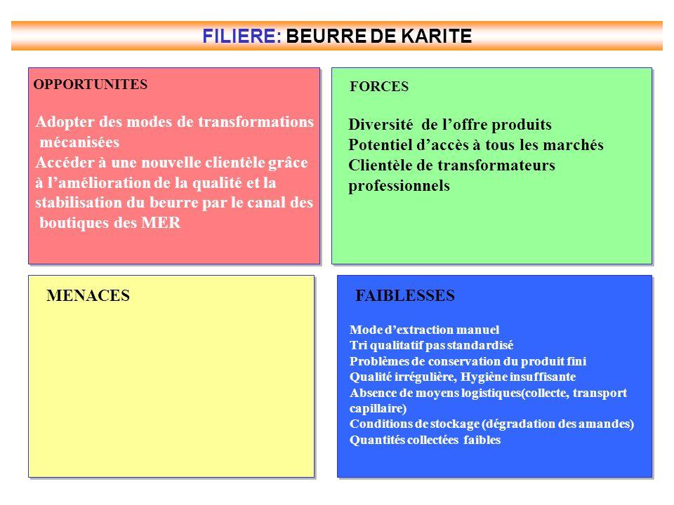 FILIERE: BEURRE DE KARITE CONTRAINTES MAJEURES Process de production pénible et à faible productivité Défaut de standard qualité Coûts logistiques élevés et enclavement des MER Absence totale de visibilité des coûts de production