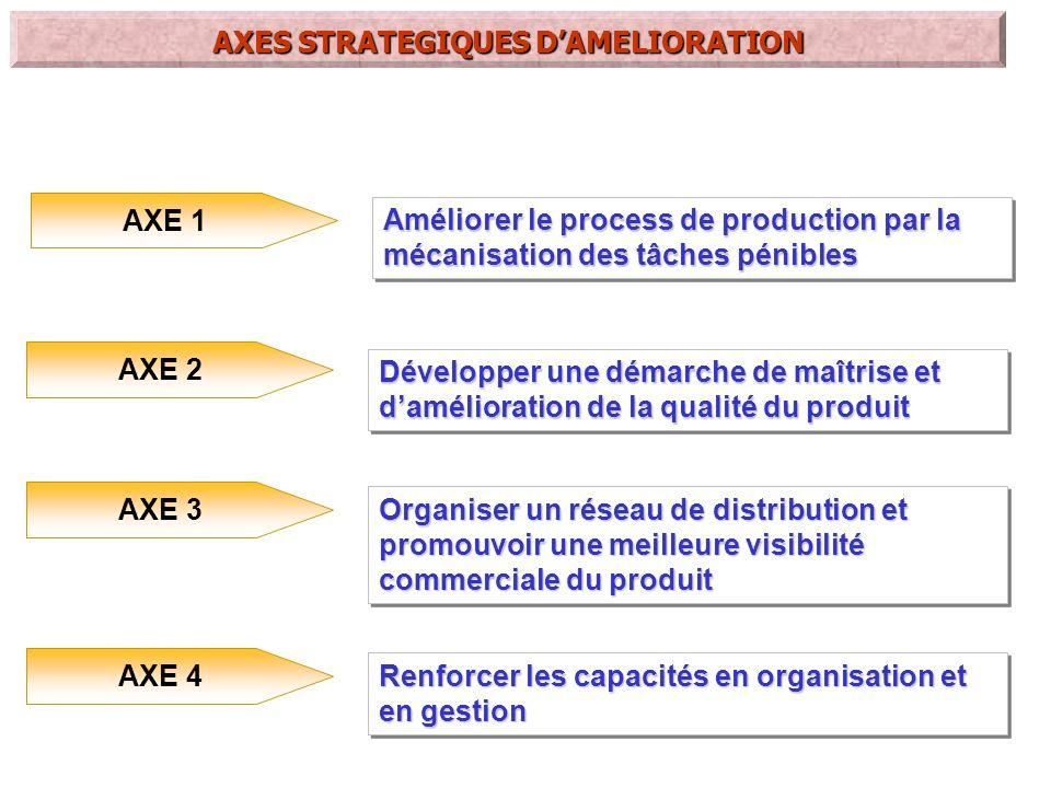 AXE 1 Améliorer le process de production par la mécanisation des tâches pénibles Séquence dactions ordonnées pour la mise en oeuvre AXES STRATEGIQUES DAMELIORATION 1.