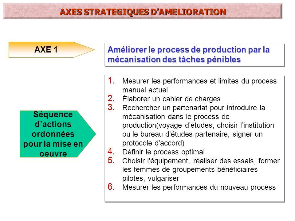 AXE 2 Développer une démarche de maîtrise et damélioration de la qualité du produit 1.