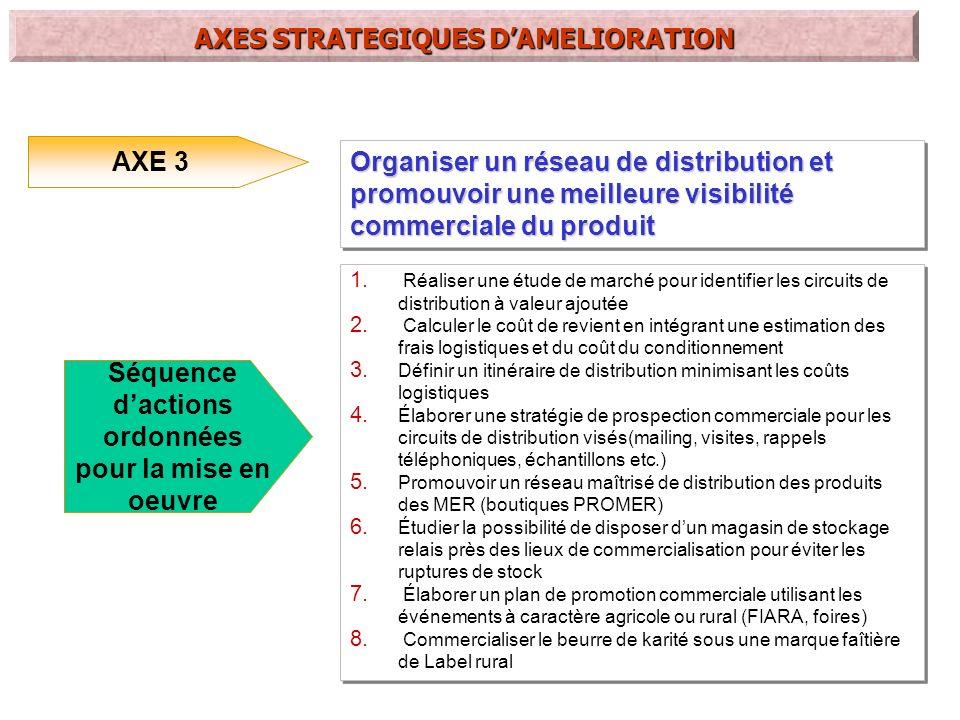 AXE 4 Renforcer les capacités en organisation et en gestion du groupement 1.