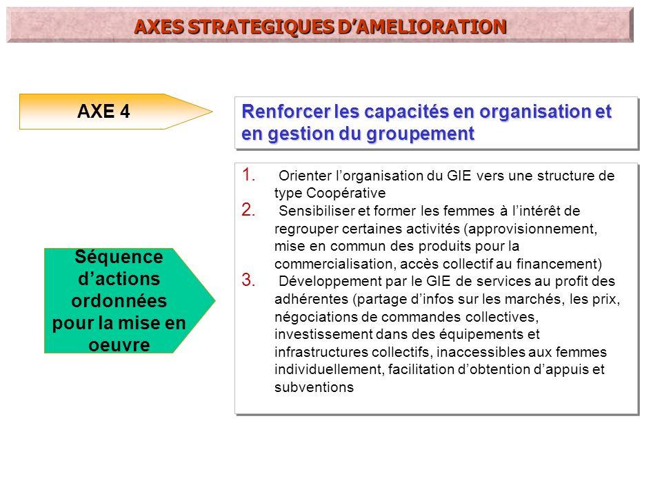 Existant CIBLE AXE 1 : Améliorer le process de production par la mécanisation des tâches pénibles AXE 2 : Développer une démarche de maîtrise et damélioration de la qualité du produit AXE 3 : Organiser un réseau de distribution et promouvoir une meilleure visibilité commerciale du produit AXE 4 : Renforcer les capacités en organisation et en gestion des groupements Mesurer les performances et limites du process manuel actuel Élaborer un cahier de charges Rechercher un partenariat pour introduire la mécanisation dans le process de production(voyage détudes, choisir linstitution ou le bureau détudes partenaire, signer un protocole daccord) Définir le process optimal Choisir léquipement, réaliser des essais, former les femmes de groupements bénéficiaires pilotes, vulgariser Mise en oeuvre Définir les indicateurs de mesure de la qualité du beurre de karité Élaborer un guide de bonnes pratiques de collecte, de stockage, de transformation des amandes en beurre de karité(élaborer des termes de référence, choisir un cabinet,former les bénéficiaires) Concevoir un matériel didactique visuel (tableaux, pictogrammes) Mesurer les performances du nouveau process Réaliser une étude de marché pour identifier les circuits de distribution à valeur ajoutée Calculer le coût de revient en intégrant une estimation des frais logistiques et du coût du conditionnement Promouvoir un réseau maîtrisé de distribution des produits des MER (boutiques PROMER) Élaborer une stratégie de prospection commerciale pour les circuits de distribution visés (mailing, visites, rappels téléphoniques, échantillons.) Définir un itinéraire de distribution minimisant les coûts logistiques Étudier la possibilité de disposer dun magasin de stockage relais près des lieux de commercialisation pour éviter les ruptures de stock Élaborer un plan de promotion commerciale utilisant les événements à caractère agricole ou rural (FIARA, foires) Commercialiser le beurre de karité sous une marque faîtière de Label rural Orient