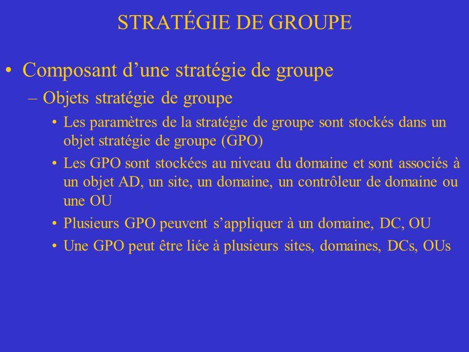 STRATÉGIE DE GROUPE Composant dune stratégie de groupe –Objets stratégie de groupe Les paramètres de la stratégie de groupe sont stockés dans un objet stratégie de groupe (GPO) Les GPO sont stockées au niveau du domaine et sont associés à un objet AD, un site, un domaine, un contrôleur de domaine ou une OU Plusieurs GPO peuvent sappliquer à un domaine, DC, OU Une GPO peut être liée à plusieurs sites, domaines, DCs, OUs