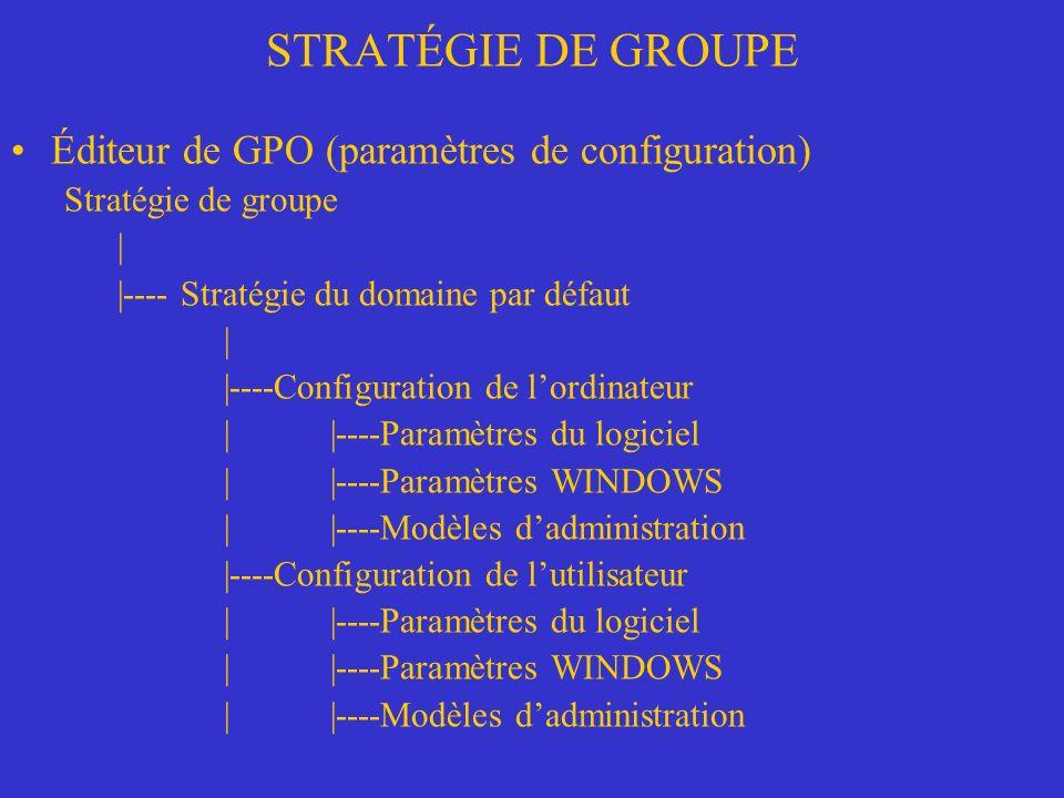 STRATÉGIE DE GROUPE Éditeur de GPO (paramètres de configuration) Stratégie de groupe | |---- Stratégie du domaine par défaut | |----Configuration de lordinateur ||----Paramètres du logiciel ||----Paramètres WINDOWS ||----Modèles dadministration |----Configuration de lutilisateur ||----Paramètres du logiciel ||----Paramètres WINDOWS ||----Modèles dadministration