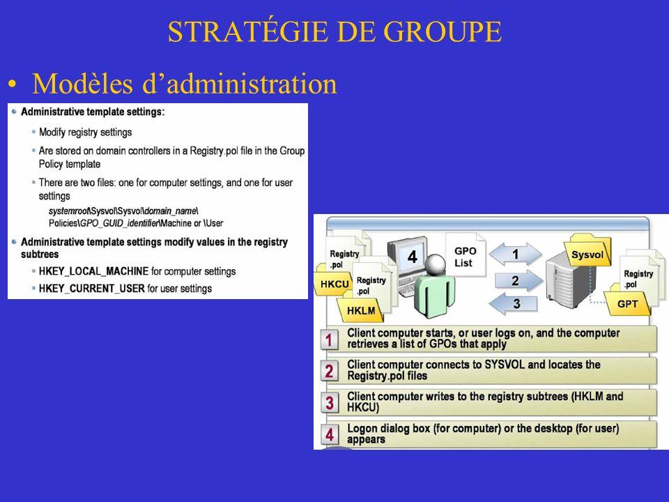 STRATÉGIE DE GROUPE Modèles dadministration