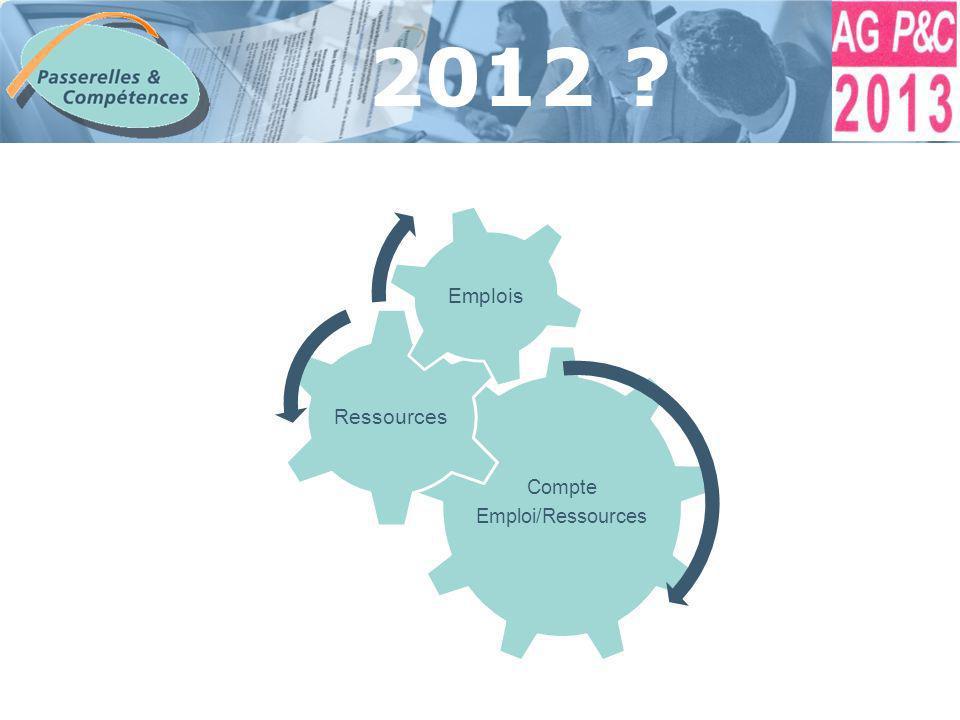 Sommaire Compte Emploi/Ressources Ressources Emplois 2012 ?
